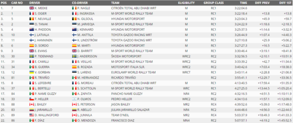 classifica-wrc-mexico