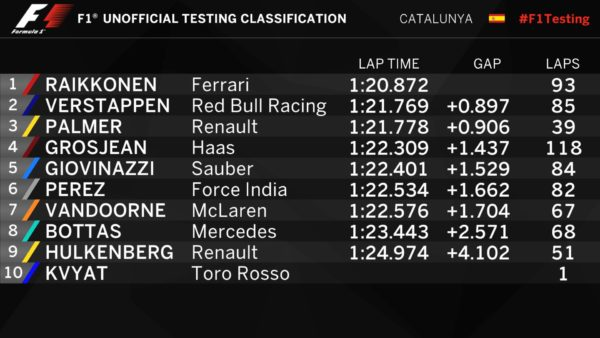 f1-results