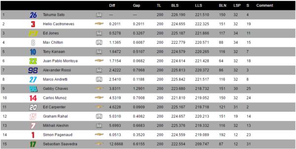 Classifica dell'Indy 500