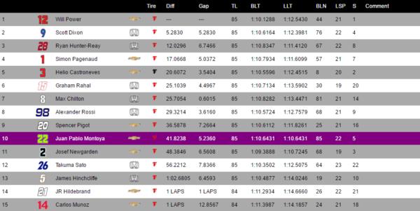 Classifica dell'Indianapolis Grand Prix