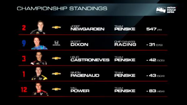 Classifica IndyCar dopo Gateway