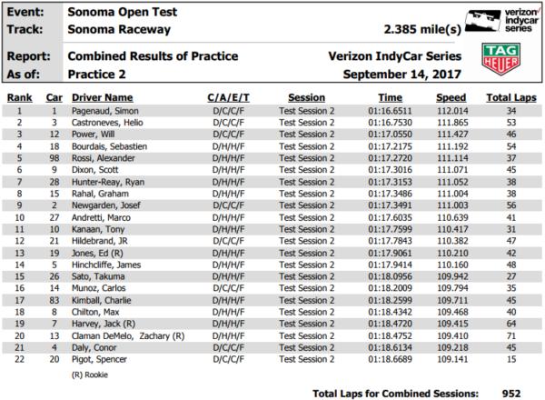 Classifica Open Test Sonoma