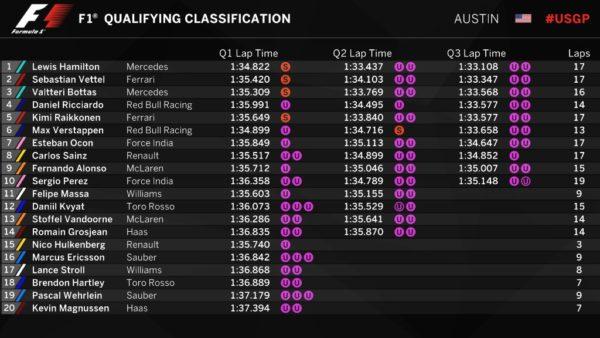Classifica Q3 GP USA