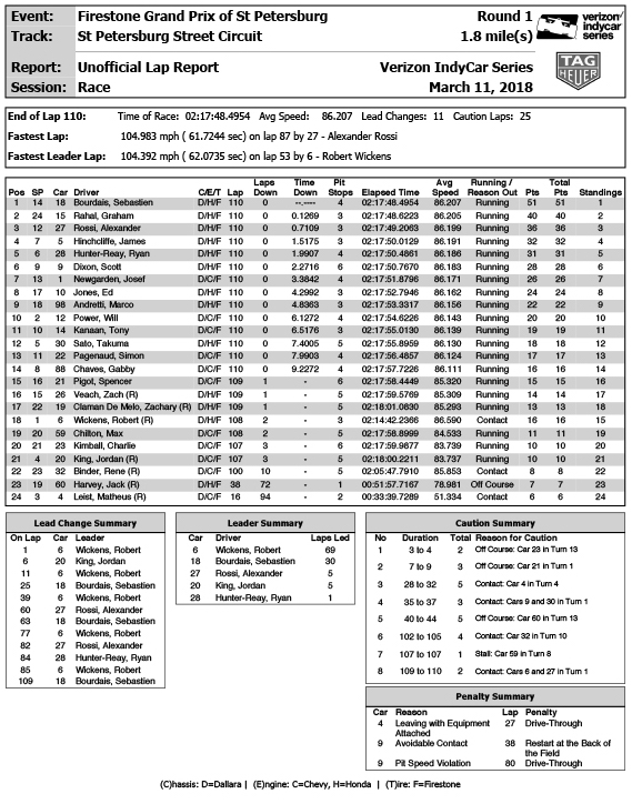 Race - Results (11inch) - Final