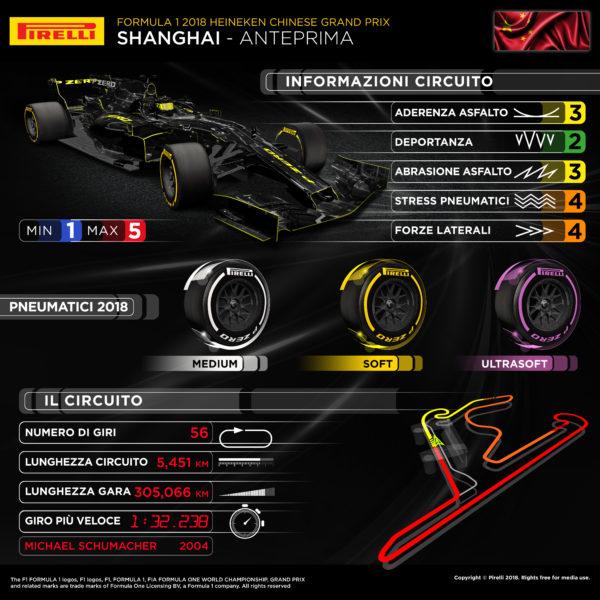 © Pirelli F1 Press