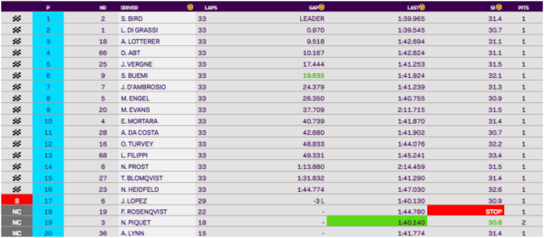 Classifica ePrix Roma
