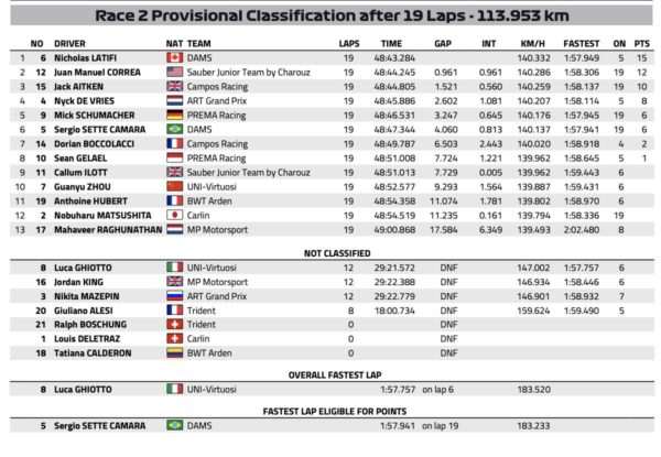Classifica F2 Baku completa