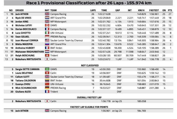 Risultati F2 Baku - FIA