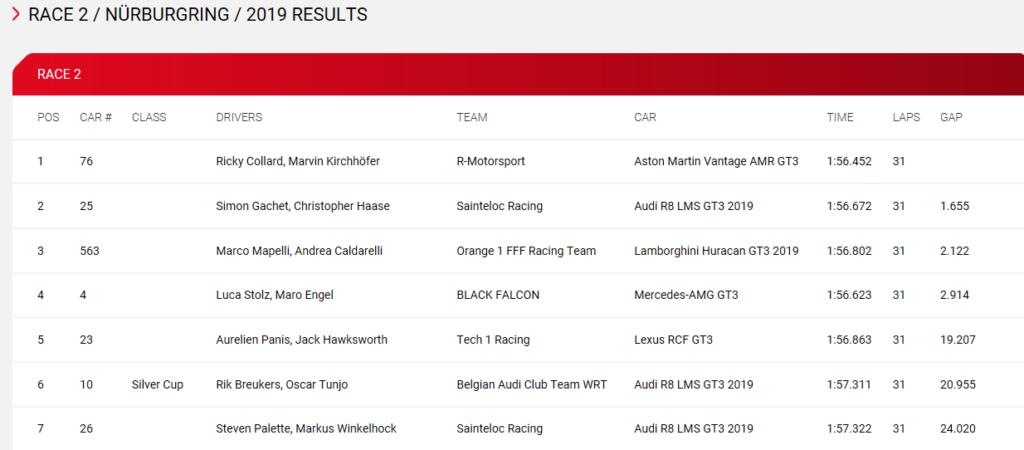Blancpain World Challenge - Nurburgring - Gara 2