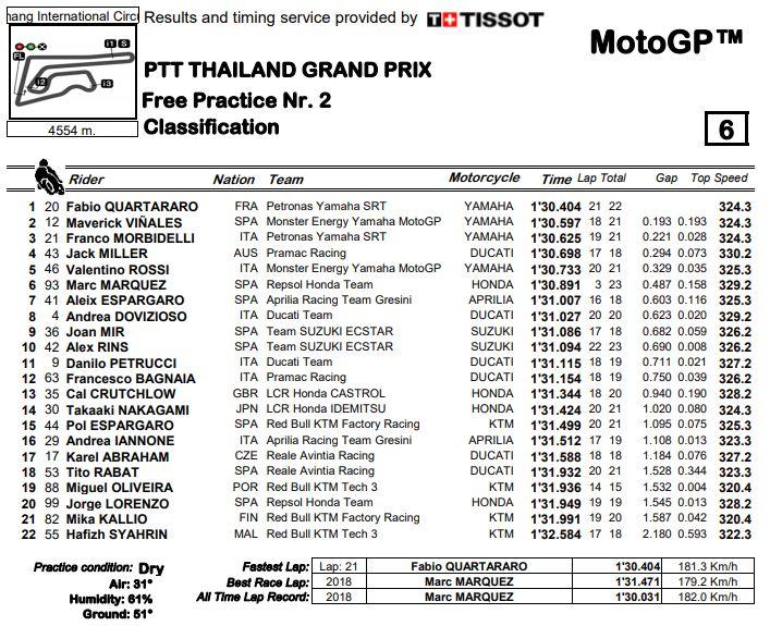 fp2-fin-motogp19-thai
