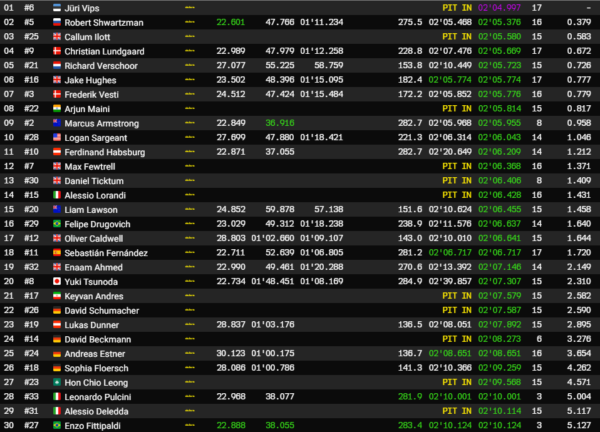 Qualifiche GP Macao