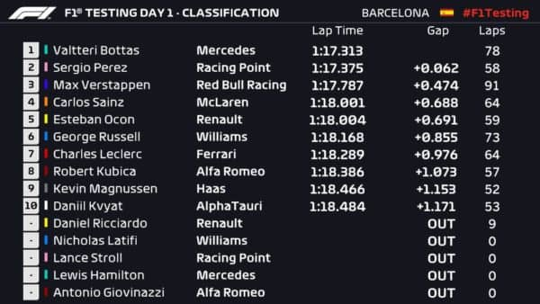 Test Barcellona