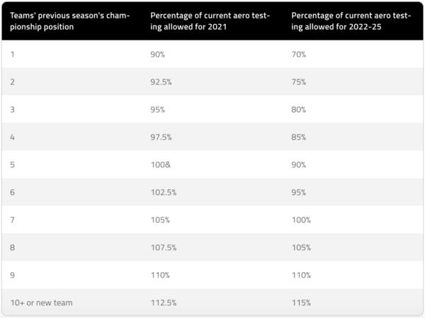 I run consentiti a seconda della posizione in classifica