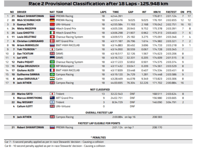 Formula 2, Sprint Race GP del Belgio 2020