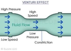 Schema esplicativo dell'effetto Venturi