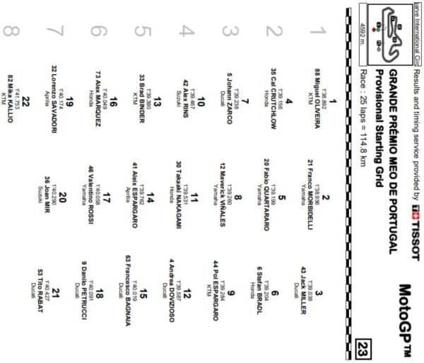 mgp20-qualifiche-portogallo