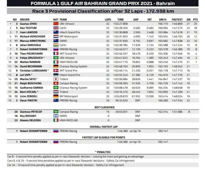 Formula 2, Feature Race Bahrain 2021