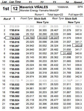 vinales-qatar-losail-2021-race-pace