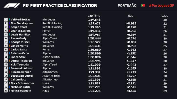 F1 GP Portogallo 2021, FP1
