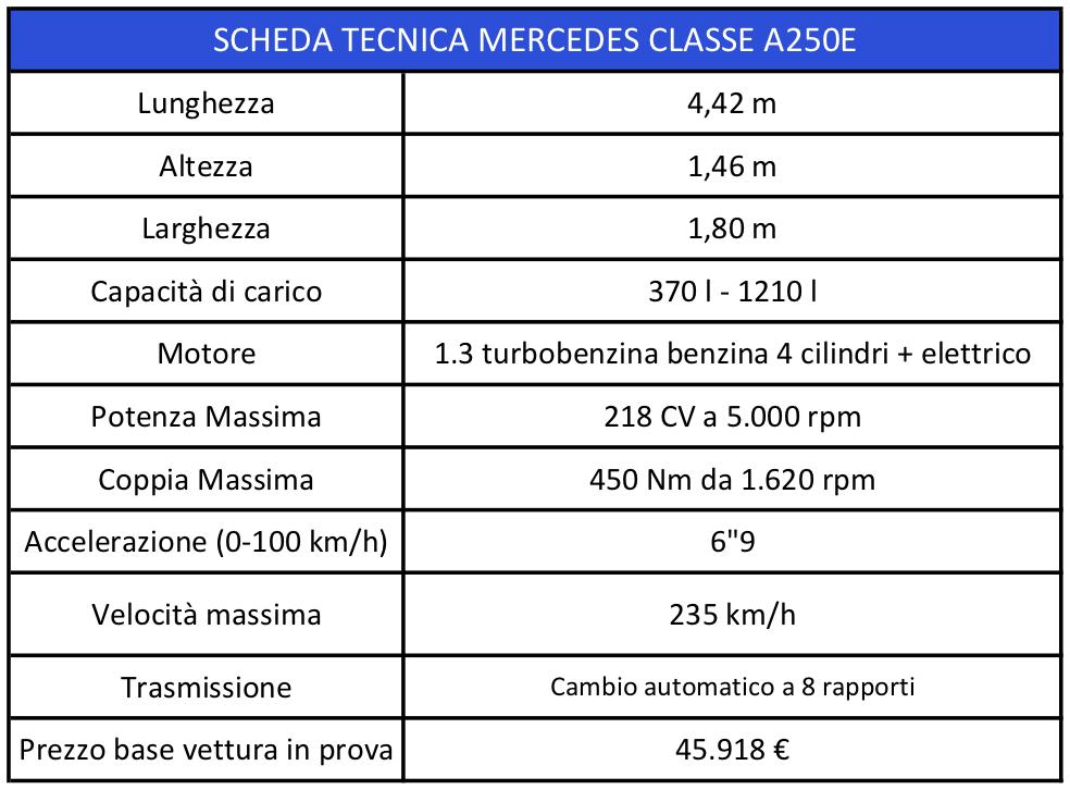Classe A 250e