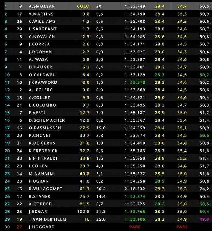 Formula 3, GP Francia 2021, Gara 1