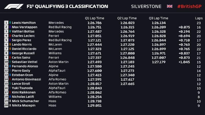 f1 GP Silverstone 2021 qualifiche
