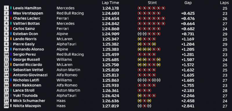 Formula 1 GP Turchia 2021 FP1 classifica